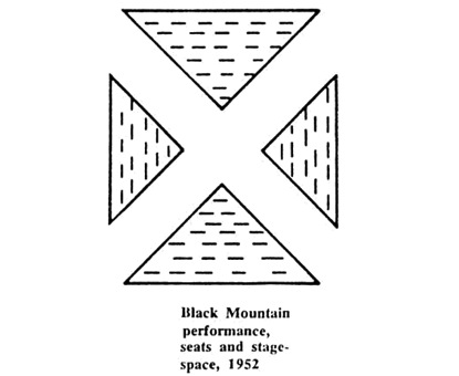 The seating plan for the untitled event at Black Mountain College (1952), reconstructed in 1965 (Kirby and Schechner 1965, 52). Reproduced courtesy of TDR/MIT Press.