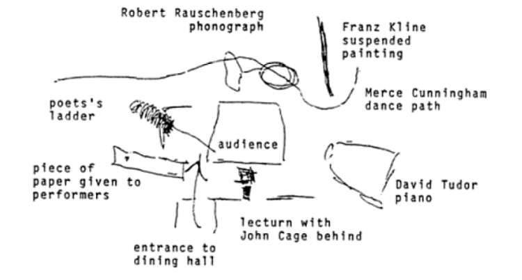 Floorplan of the untitled event at Black Mountain College (1952), drawn for the author in 1989 by M.C. Richards, showing the audience square and relative positions of the performers. Identifications have been added. Reproduced courtesy of M.C. Richards.